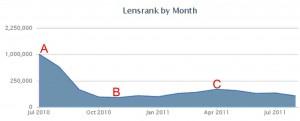 Lensrank Graph